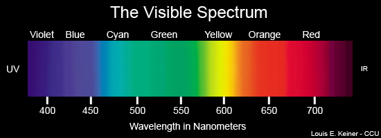 Electromagnetic Radiation-The Visible Spectrum